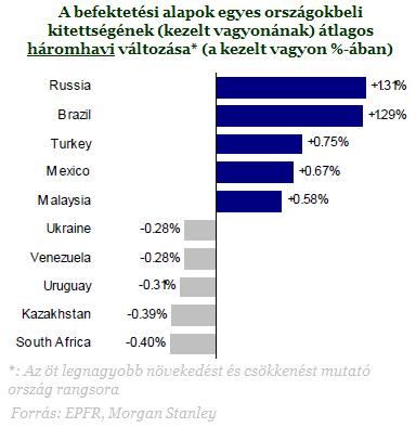 Tőkekivonás indult Magyarországról - Vezetjük a listát...
