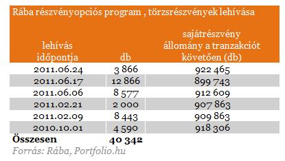 részvényopciós rendszer)