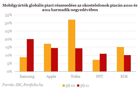 Online társkereső ipar piaci részesedése