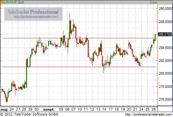 euró kereskedési jelek