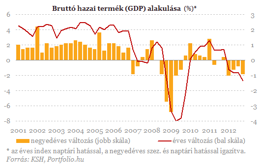 7b5d39e9a1 Recesszió Magyarországon: az ipar szenved, a beruházások eltűnnek ...