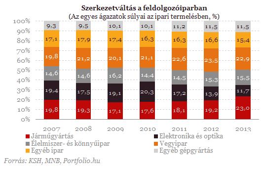 Magyarország ipari termelése