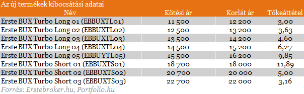 a kötési ár az ár)