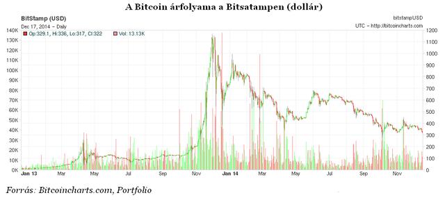 valódi bitcoin árfolyam ma)
