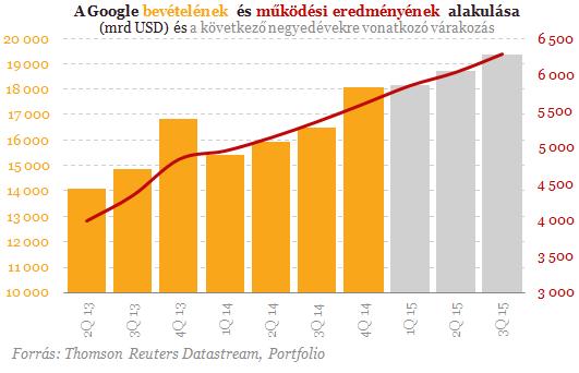 """Képtalálat a következőre: """"google növekedése"""""""