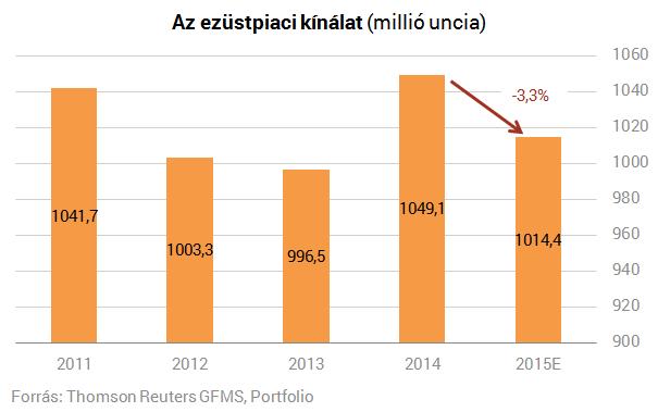 daf2bde9ad Ezüstre éhezik a napenergia szektor   PORTFOLIO.HU