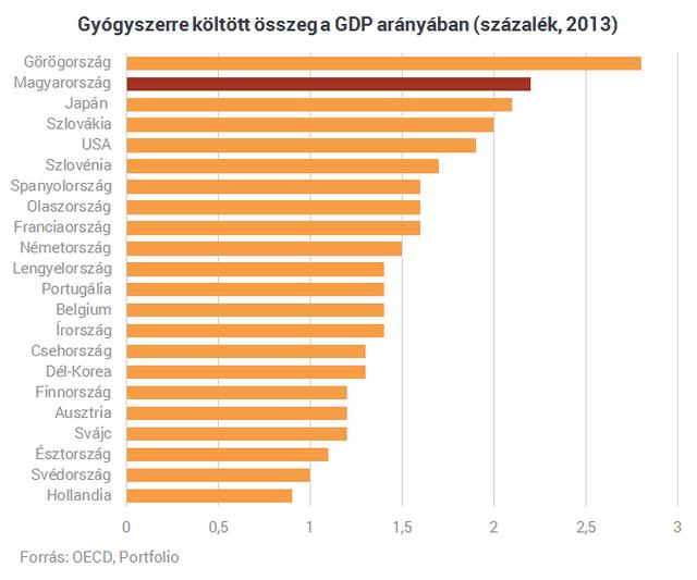 adc0506332 Nem hinnéd el, mennyit költ gyógyszerre egy átlag magyar | PORTFOLIO.HU
