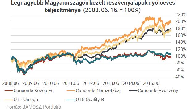 Duplázhattál nyolc év alatt a legjobb magyar részvényalappal