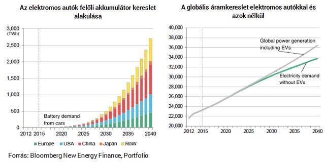 A fosszilis tüzelőanyagok kora