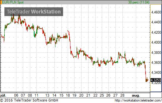 największa zniżka super słodki kupować Zlotyt kell venni forint ellenében a JPMorgan szerint ...