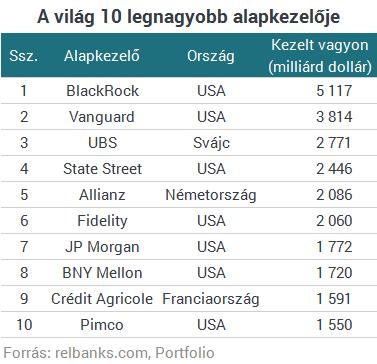 Magyarországra jön a világ legnagyobb alapkezelője