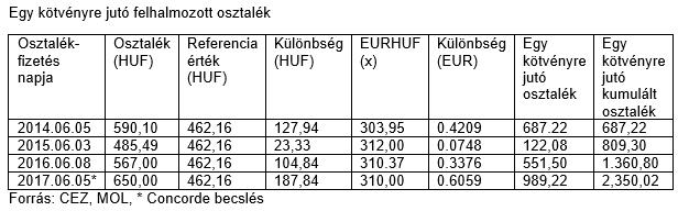 kötvényekre vonatkozó opció)