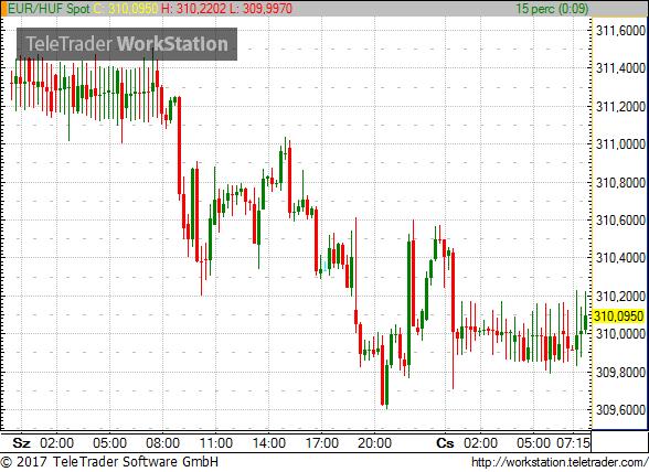 Elszállt az euró az amerikai kamatdöntés után