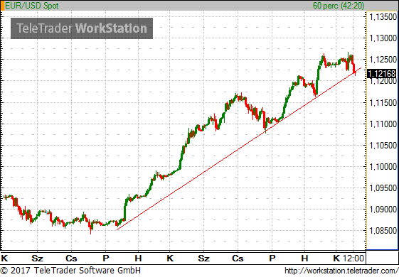 Dollár forint árfolyam, chart, grafikon