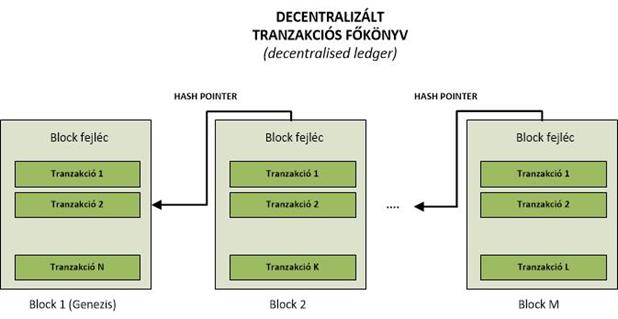 bitcoin számítási algoritmus
