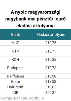 Ingyenes Online Árfolyamok Valutakalkulátor