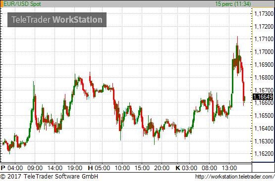 opciók az euró dollárról