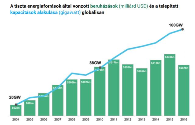 Észvesztő tempóban zuhan a napenergia ára - Csúcsra tör Magyarország