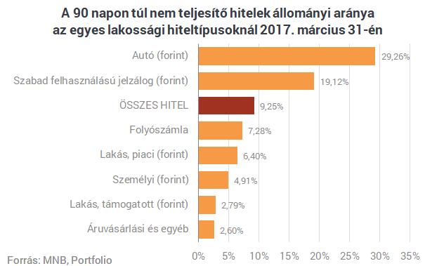 Bedőlt hitelek Magyarországon: hét éve nem pipáltunk ilyet