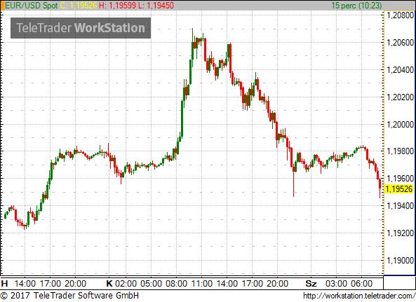 Tényleg láttuk az euró tetejét tegnap?