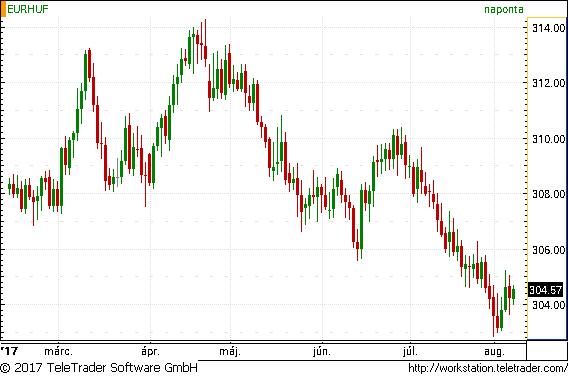 Most akkor vegyünk eurót vagy sem?