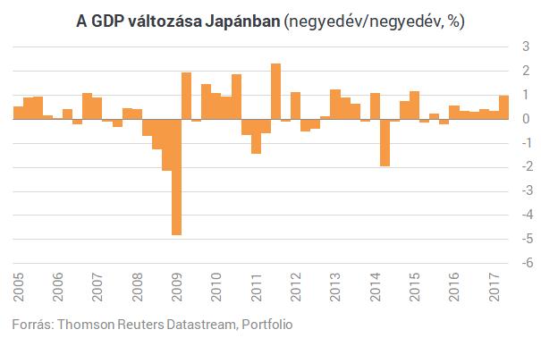 Japán nem változása