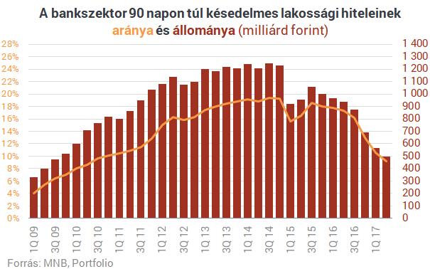 Havonta 1000 magyar jelzáloghiteles család veszíti el a lakását