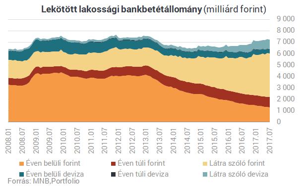 Bankbetét körkép: ezek most a legmagasabb kamatok!