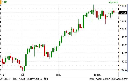 Heti bitcoin árfolyam elemzés: egyre mohóbbak a befektetők - eredetiseg-vizsgalat.hu