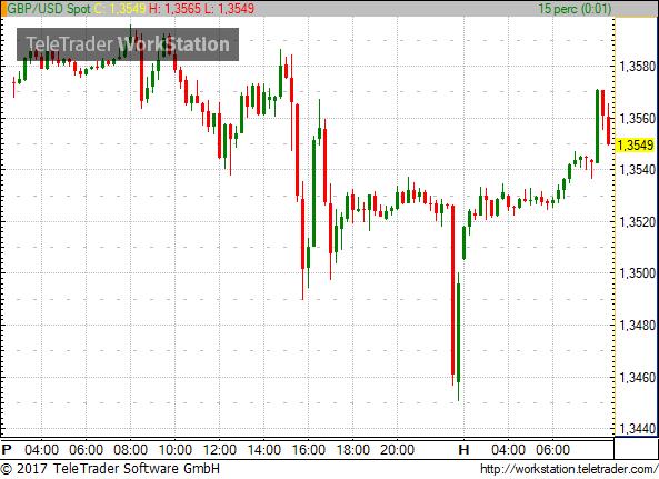 Esik az euró Merkel győzelme után