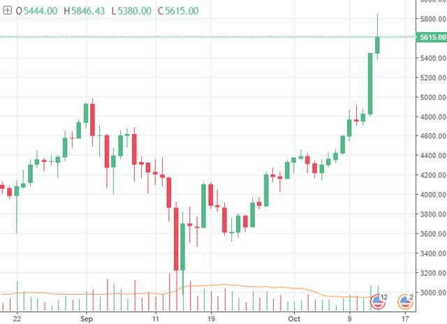 Bitcoin árfolyam elemzés és heti hírösszefoglaló - 42. hét