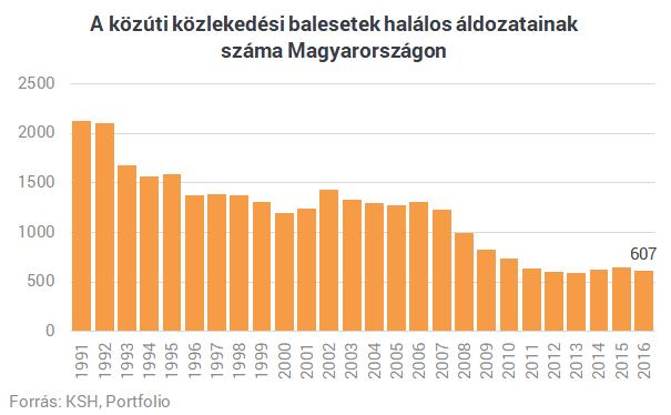 Nagyon szomorú a helyzet - Rengetegen halnak meg a magyar utakon