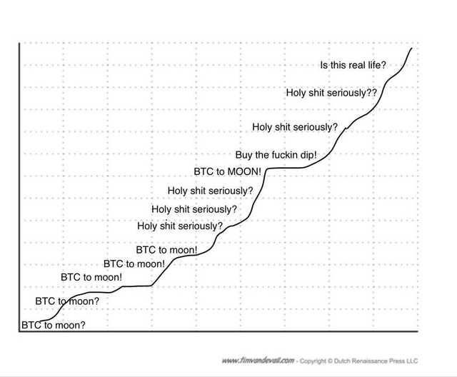 Végre egy ábra, amin minden rajta van a bitcoinról