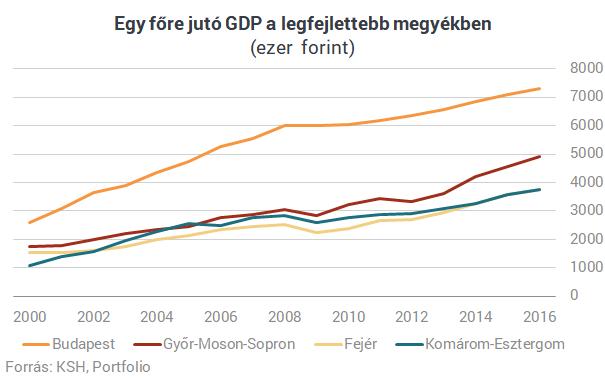 Mintha nem is ugyanabban az országban élnénk: Szétszakadt a magyar gazdaság