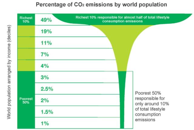 Minél magasabb a fizetésed, annál nagyobb klímapusztító vagy