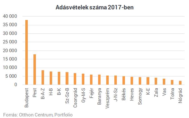 Hol adják el a legtöbb lakást évente? Budapesten. És a lakásállományhoz képest?