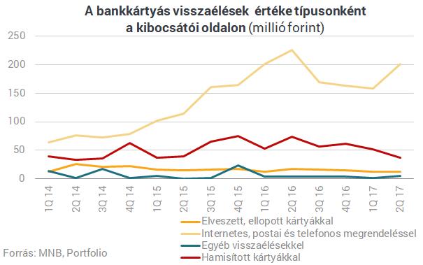 Mától új világ jön a bankkártyáknál - A változás mindenkit érint Magyarországon