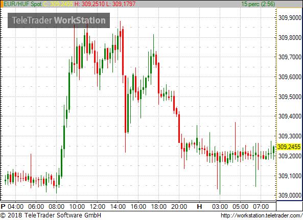 Folytatódhat a rángatás a dollár piacán