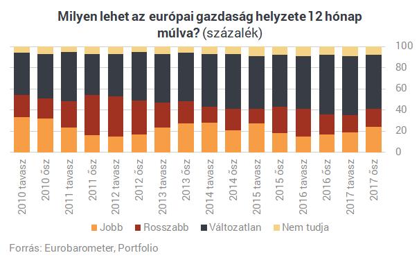 Tényleg egyre jobban élnek a magyarok? Mutatunk hat ábrát, melyek szerint igen