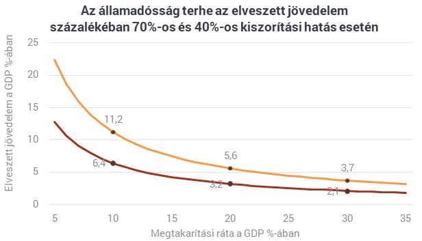Mégis, mekkora az államadósság terhe?