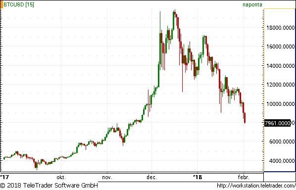 bitcoin világbevétel