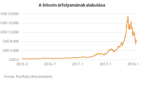 jó kereset bitcoinban