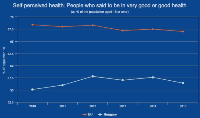 PORTFOLIO HU | Life of Hungarians on shocking charts: We die
