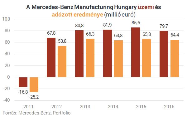 Bréking: nagyot nyert Magyarország - Egy új Mercedes gyártása indul Kecskeméten
