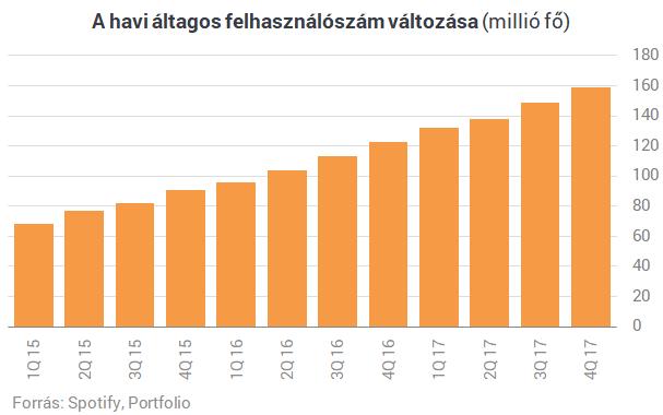 internetes tőzsdei bevételek)