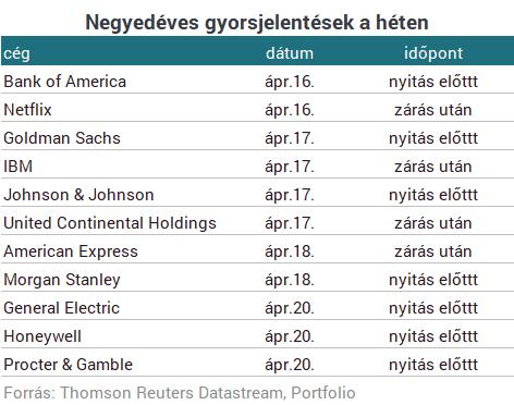 11 részvény, amire figyelni kell a héten
