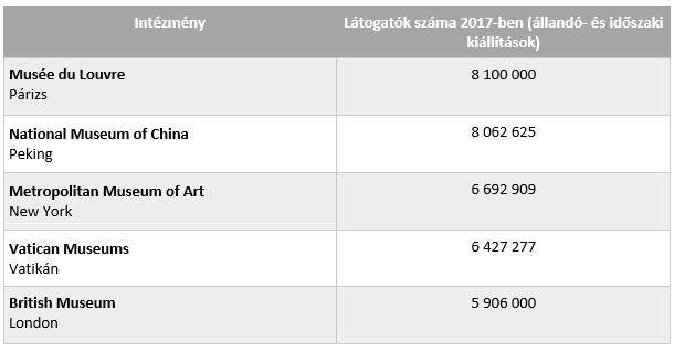 Múzeumi látogatószámok - itt vannak a 2017-es toplisták