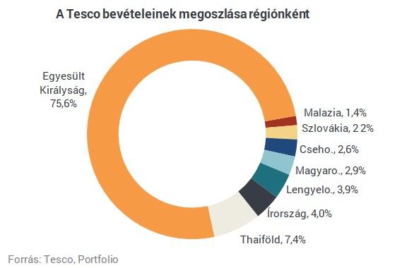 Radikális lépésre készül a Tesco Magyarországon - Több tízezer négyzetméternyi terület bánhatja!
