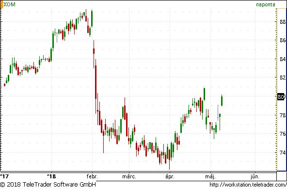 Nagyot emelkedtek szerdán az olajcégek részvényei