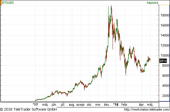 bitcoin ma dollárban)